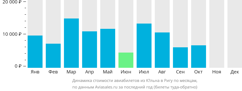 Динамика стоимости авиабилетов из Кёльна в Ригу по месяцам