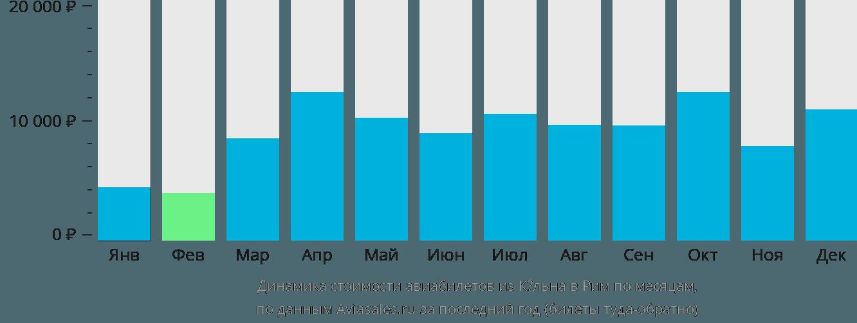 Динамика стоимости авиабилетов из Кёльна в Рим по месяцам