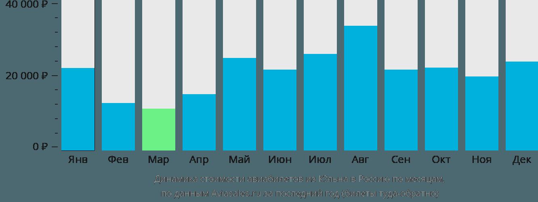 Динамика стоимости авиабилетов из Кёльна в Россию по месяцам