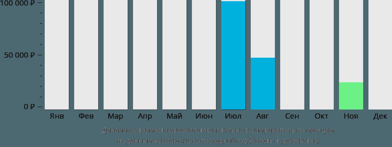 Динамика стоимости авиабилетов из Кёльна в Симферополь по месяцам