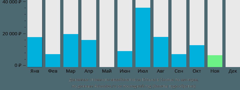 Динамика стоимости авиабилетов из Кёльна в Скопье по месяцам