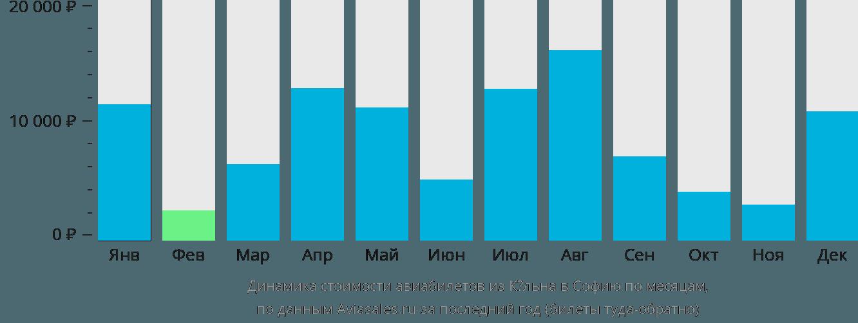 Динамика стоимости авиабилетов из Кёльна в Софию по месяцам