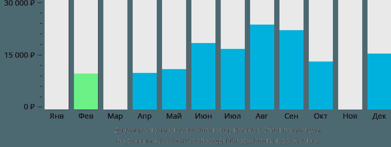 Динамика стоимости авиабилетов из Кёльна в Сплит по месяцам