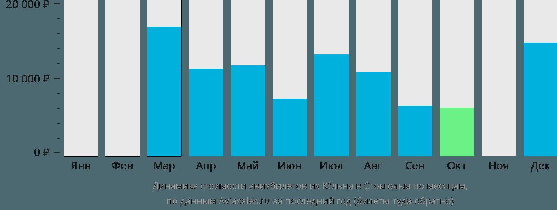 Динамика стоимости авиабилетов из Кёльна в Стокгольм по месяцам