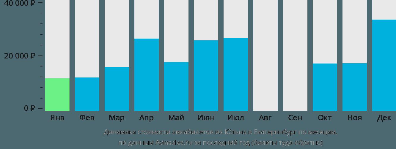 Динамика стоимости авиабилетов из Кёльна в Екатеринбург по месяцам