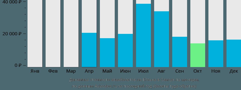 Динамика стоимости авиабилетов из Кёльна в Самсун по месяцам