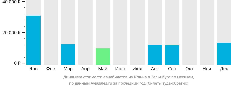 Динамика стоимости авиабилетов из Кёльна в Зальцбург по месяцам