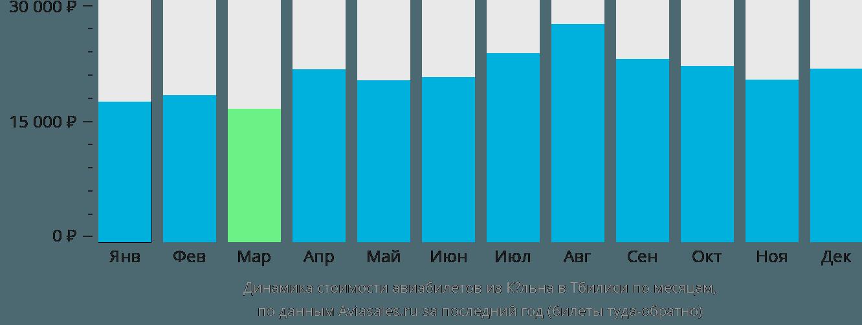 Динамика стоимости авиабилетов из Кёльна в Тбилиси по месяцам