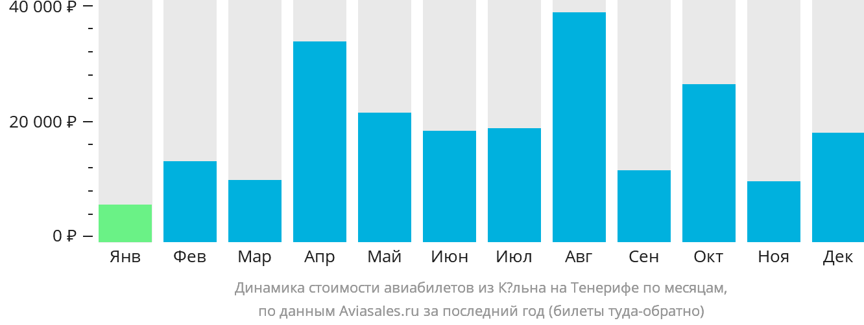 Динамика стоимости авиабилетов из Кёльна на Тенерифе по месяцам