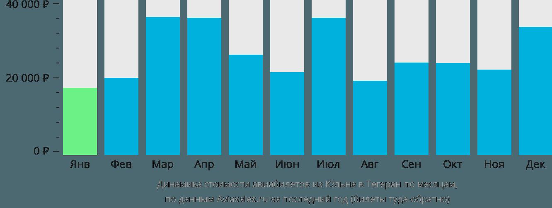 Динамика стоимости авиабилетов из Кёльна в Тегеран по месяцам