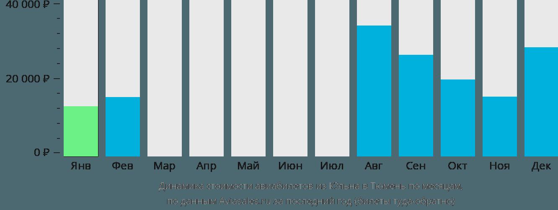 Динамика стоимости авиабилетов из Кёльна в Тюмень по месяцам