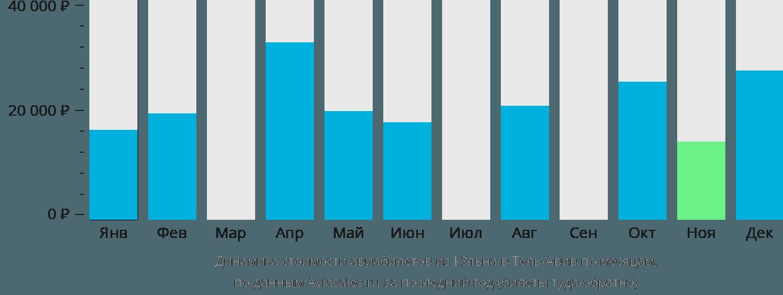 Динамика стоимости авиабилетов из Кёльна в Тель-Авив по месяцам