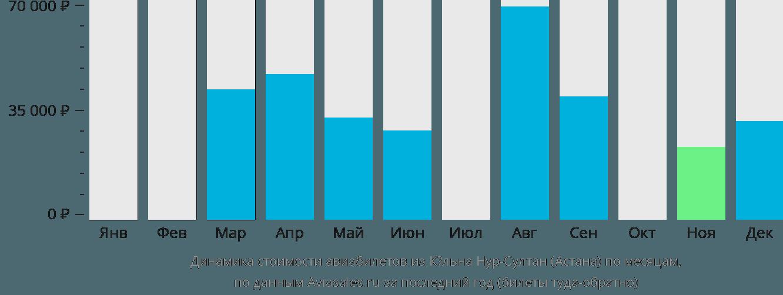 Динамика стоимости авиабилетов из Кёльна в Астану по месяцам