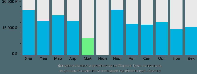 Динамика стоимости авиабилетов из Кёльна в Тунис по месяцам