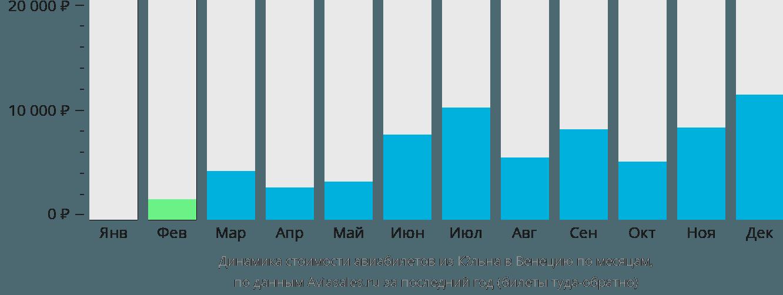 Динамика стоимости авиабилетов из Кёльна в Венецию по месяцам