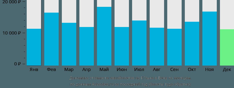 Динамика стоимости авиабилетов из Кёльна в Вену по месяцам