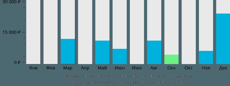 Динамика стоимости авиабилетов из Кёльна в Валенсию по месяцам