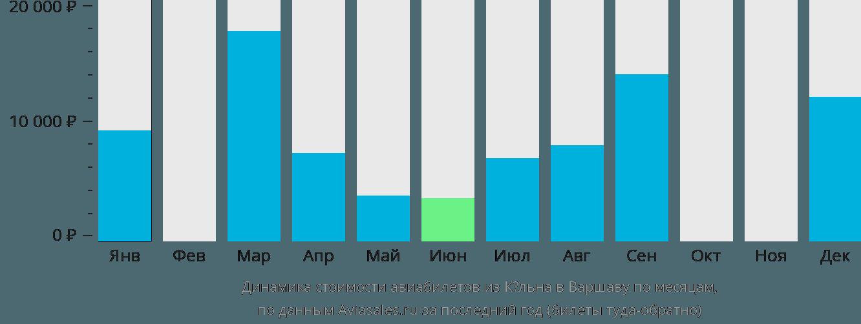 Динамика стоимости авиабилетов из Кёльна в Варшаву по месяцам