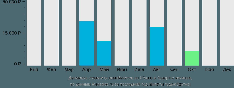 Динамика стоимости авиабилетов из Кёльна в Задар по месяцам
