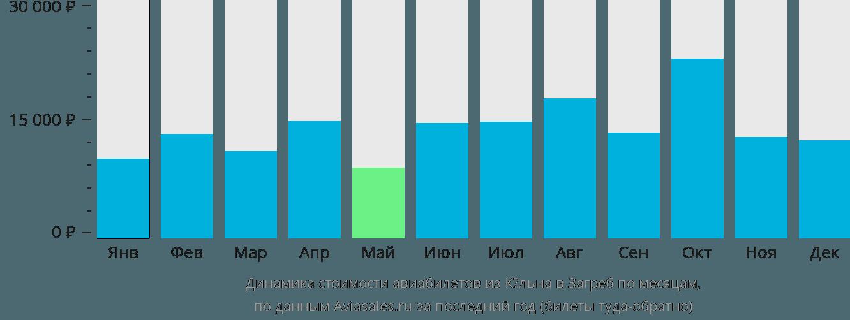 Динамика стоимости авиабилетов из Кёльна в Загреб по месяцам