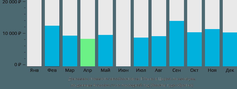 Динамика стоимости авиабилетов из Кёльна в Цюрих по месяцам