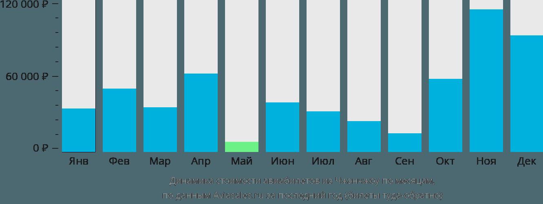 Динамика стоимости авиабилетов из Чжэнчжоу по месяцам