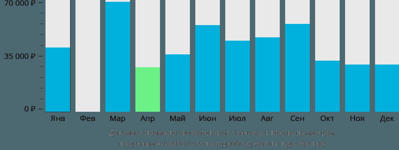 Динамика стоимости авиабилетов из Чжэнчжоу в Москву по месяцам