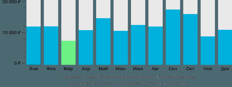 Динамика стоимости авиабилетов из Чжэнчжоу в Шанхай по месяцам