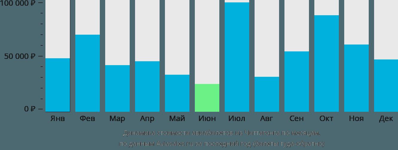 Динамика стоимости авиабилетов из Читтагонга по месяцам