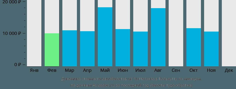 Динамика стоимости авиабилетов из Читтагонга в Калькутту по месяцам
