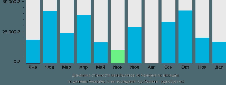 Динамика стоимости авиабилетов из Чанчуня по месяцам