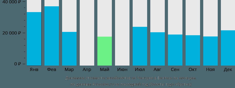 Динамика стоимости авиабилетов из Чанчуня в Бангкок по месяцам