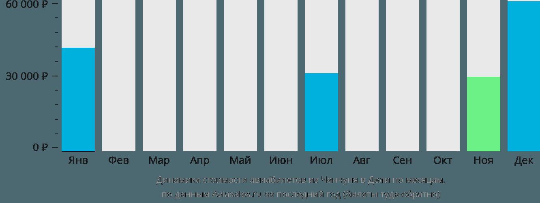 Динамика стоимости авиабилетов из Чанчуня в Дели по месяцам