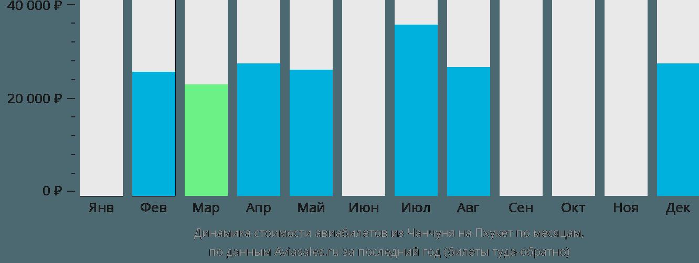 Динамика стоимости авиабилетов из Чанчуня на Пхукет по месяцам