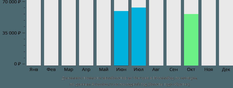Динамика стоимости авиабилетов из Чанчуня в Исламабад по месяцам