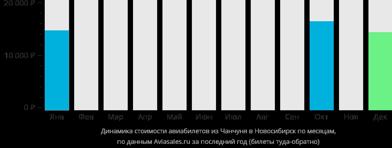 Динамика стоимости авиабилетов из Чанчуня в Новосибирск по месяцам