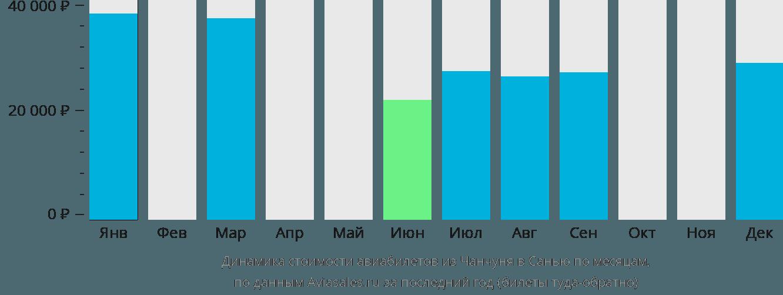 Динамика стоимости авиабилетов из Чанчуня в Санью по месяцам