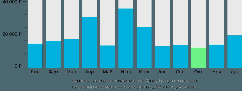 Динамика стоимости авиабилетов из Кампу-Гранди по месяцам