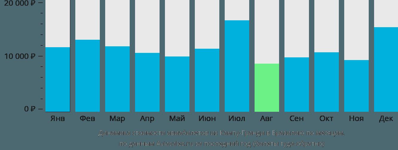 Динамика стоимости авиабилетов из Кампу-Гранди в Бразилию по месяцам