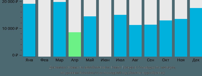 Динамика стоимости авиабилетов из Кампу-Гранди в Сальвадор по месяцам