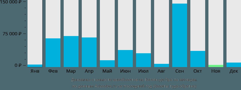 Динамика стоимости авиабилетов из Кагаян-де-Оро по месяцам
