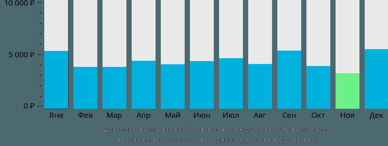 Динамика стоимости авиабилетов из Кагаян-де-Оро в Себу по месяцам