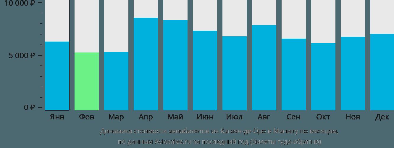 Динамика стоимости авиабилетов из Кагаян-де-Оро в Манилу по месяцам