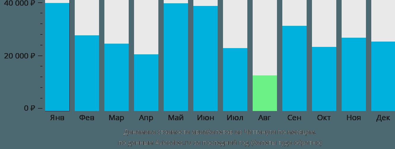 Динамика стоимости авиабилетов из Чаттануги по месяцам
