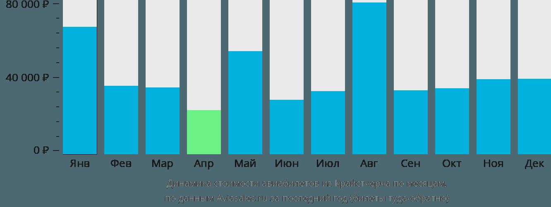 Динамика стоимости авиабилетов из Крайстчерча по месяцам