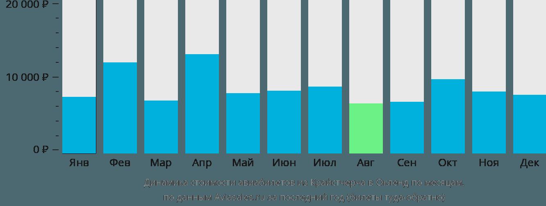 Динамика стоимости авиабилетов из Крайстчерча в Окленд по месяцам