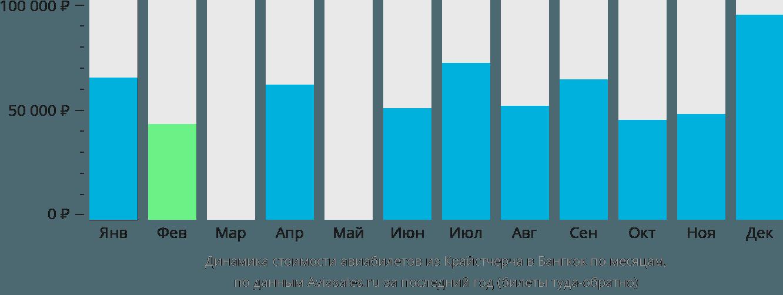 Динамика стоимости авиабилетов из Крайстчерча в Бангкок по месяцам