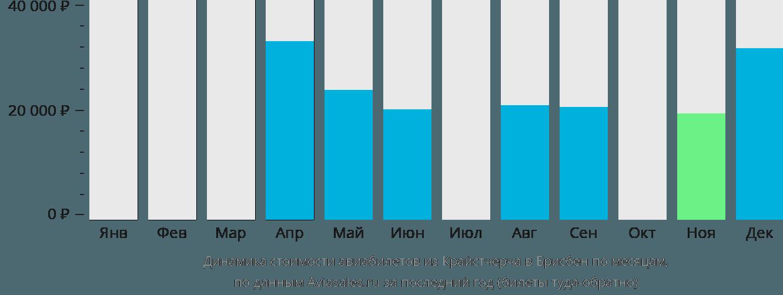 Динамика стоимости авиабилетов из Крайстчерча в Брисбен по месяцам