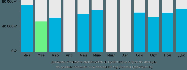 Динамика стоимости авиабилетов из Крайстчерча в Дели по месяцам