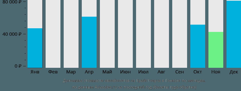 Динамика стоимости авиабилетов из Крайстчерча в Гонконг по месяцам